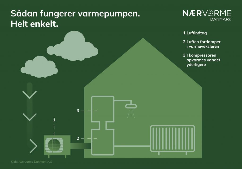 Hvordan fungerer en varmepumpe? Sådan fungerer varmepumper.
